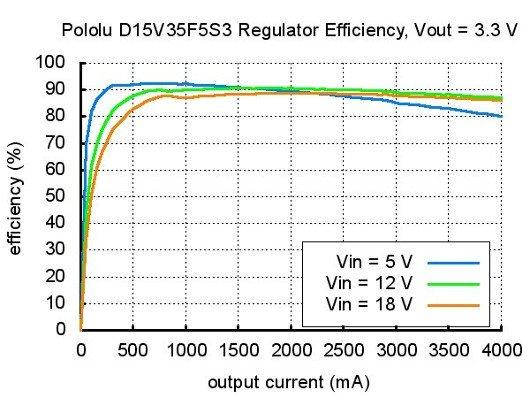 Schéma D15V35F5S3 3.3V