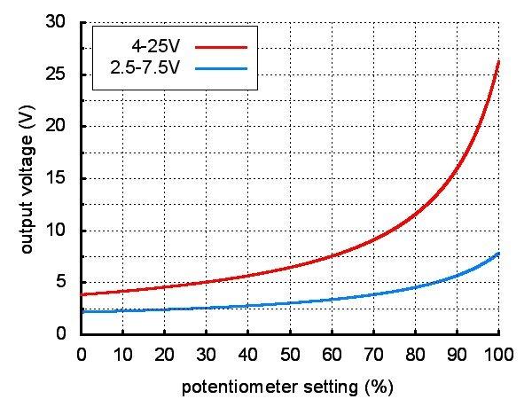 Výstupní hodnoty převaděče Pololu D24V3AHV